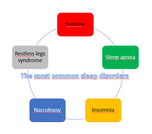 The 5 most common types of sleep disorders include: narcolepsy, sleep apnea, insomnia, snoring and restless legs syndrome