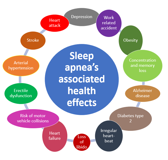 Image showing multiple health effects related to sleep apnea: heart failure, diabetes type 2, Alzheimer, depression, stroke ...