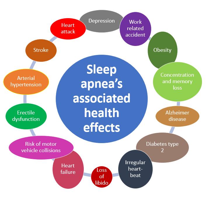 Image showing multiple health effects related to sleep apnea: heart failure, diabetes type 2, Alzheimer, depression, stroke ...
